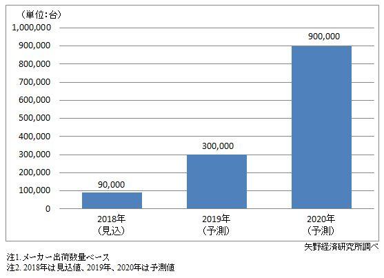Foldableスマートフォン世界市場規模予測