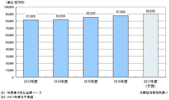 家事支援サービス市場規模推移と予測
