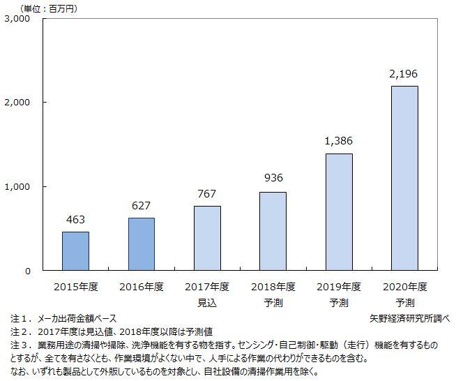 国内業務用掃除ロボット市場規模推移と予測