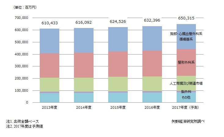 メディカルバイオニクス(人工臓器)主要科別市場規模推移