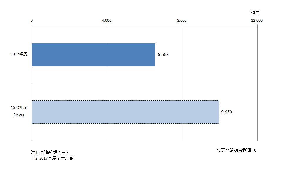 CtoC(個人間取引)物販分野市場規模(流通総額ベース)