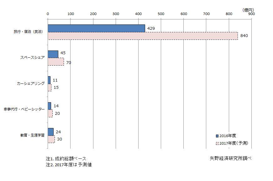 CtoC(個人間取引)サービス分野市場規模(成約総額ベース)