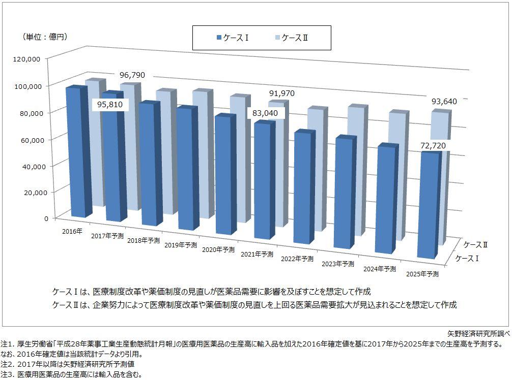 医療用医薬品生産高予測(2017年~2025年)