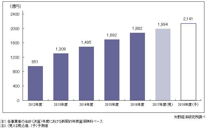 図1.来店型保険ショップの新契約年換算保険料(市場規模)推移