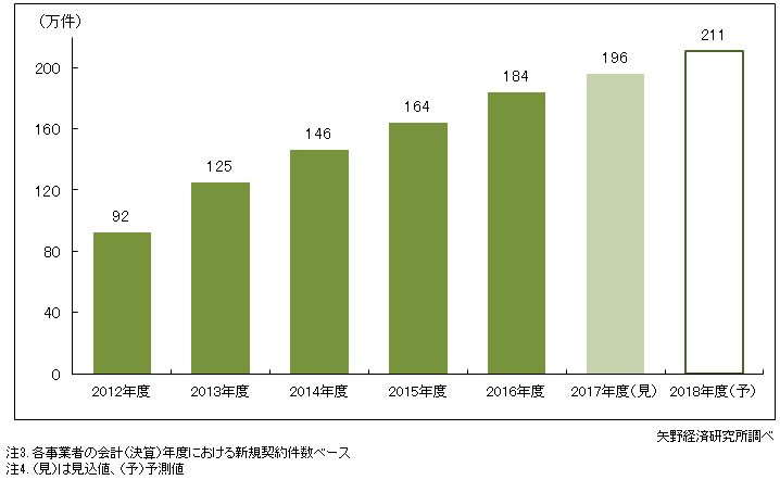 図2.来店型保険ショップの新規契約件数推移
