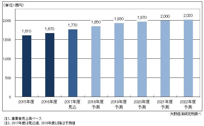 図1.国内M2M市場規模推移・予測