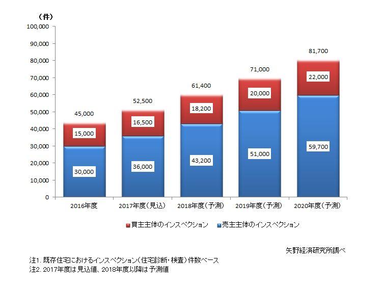 既存住宅インスペクション(住宅診断・検査)市場規模予測(件数ベース)