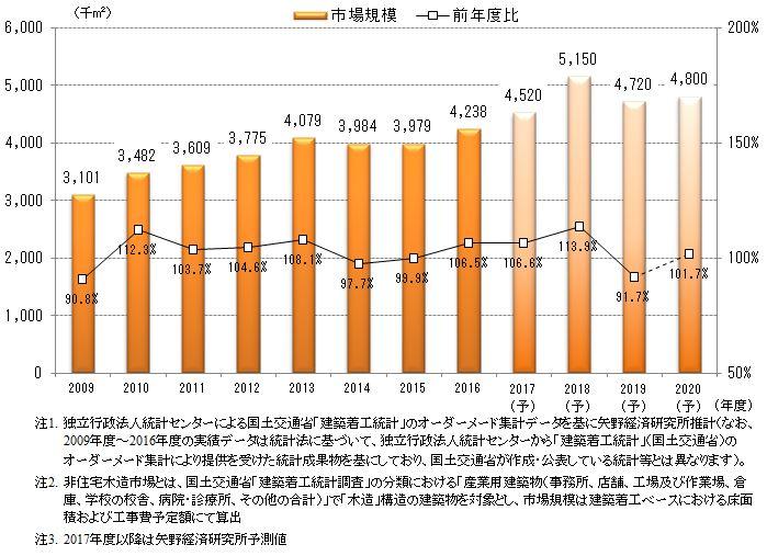 図1.非住宅木造市場規模の推移・予測(面積ベース)