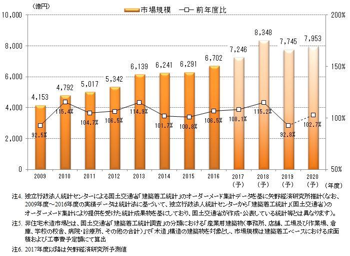 図2.非住宅木造市場規模の推移・予測(工事費予定額ベース)