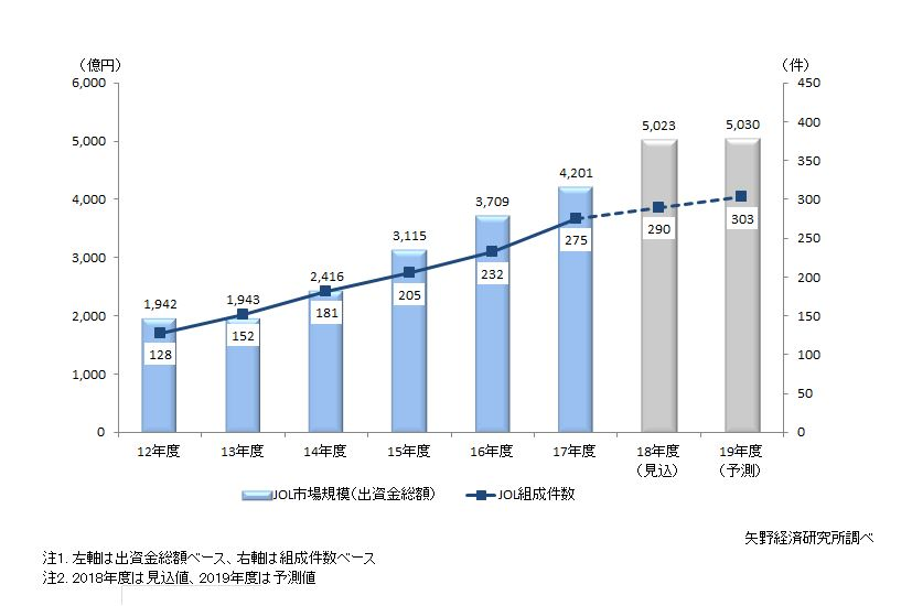 図1. JOLの市場規模(出資金総額)・組成件数推移