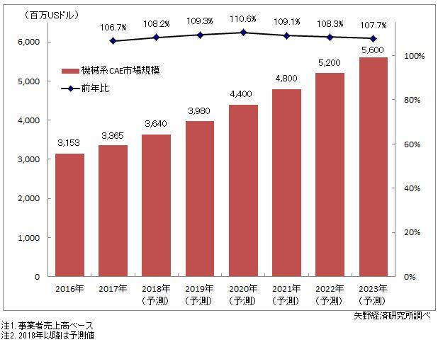 図1.機械系CAE世界市場規模推移・予測