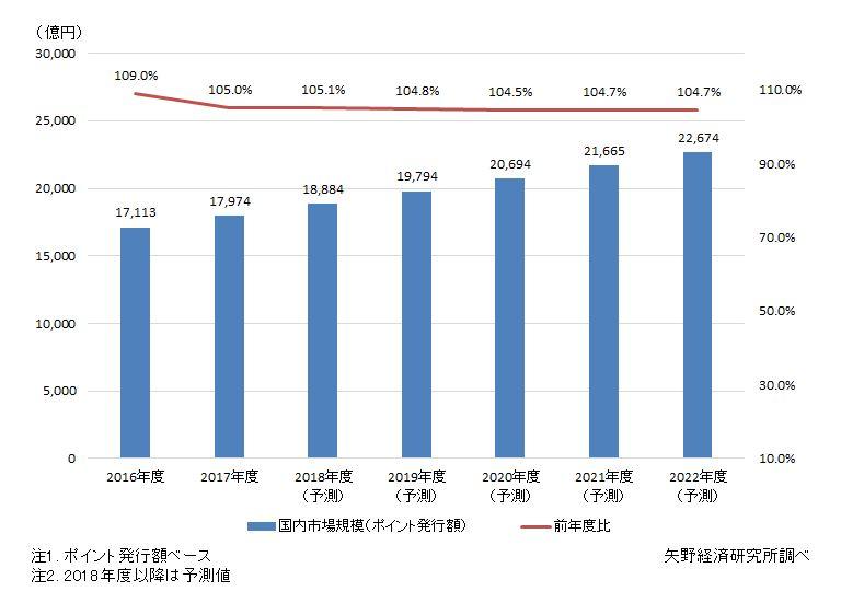 ポイントサービス国内市場規模推移と予測