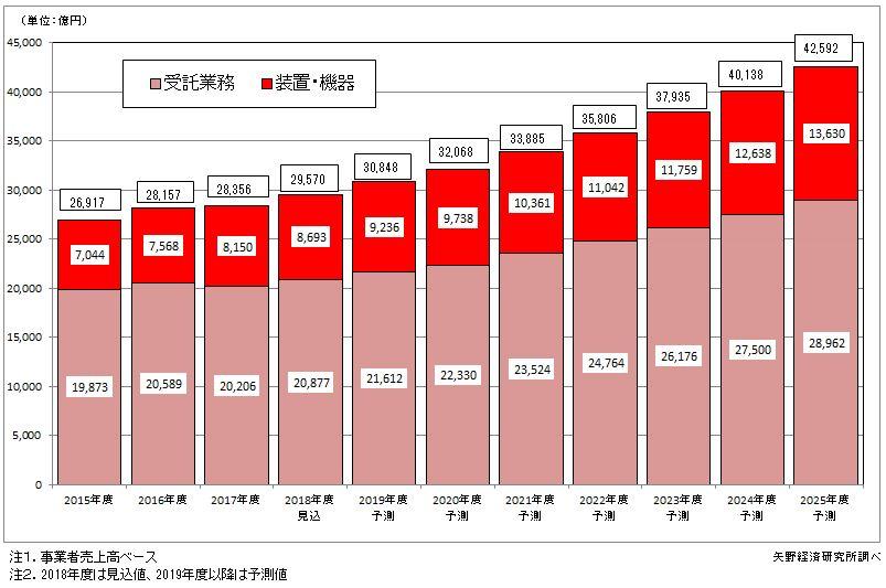 図1.非破壊検査世界市場(装置・機器及び受託業務)推移と予測
