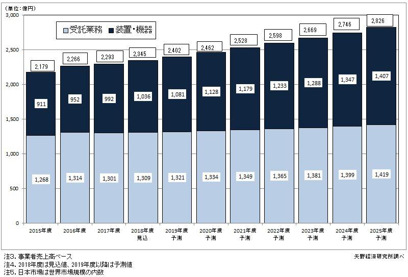 図2.非破壊検査日本市場(装置・機器及び受託業務)推移と予測