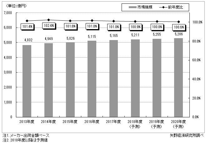 図1.国内ユニフォーム市場規模推移と予測