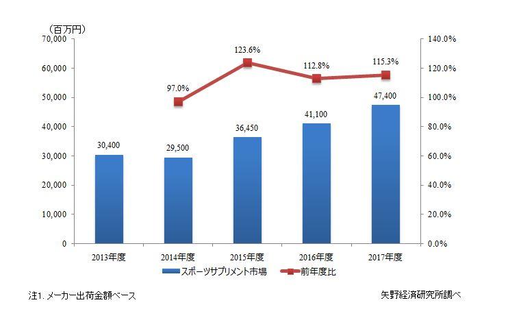 図1. スポーツサプリメント市場規模推移
