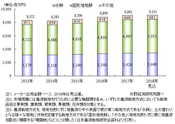 図1.方式別の養液栽培システム市場規模推移