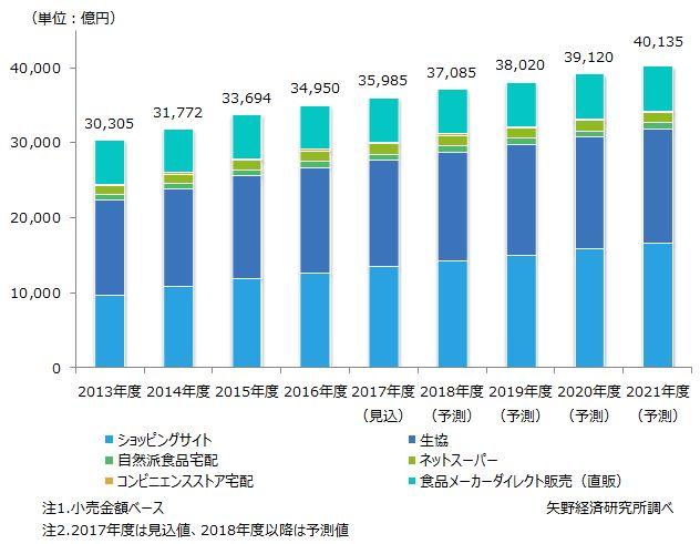 図1.食品通販市場規模推移と予測