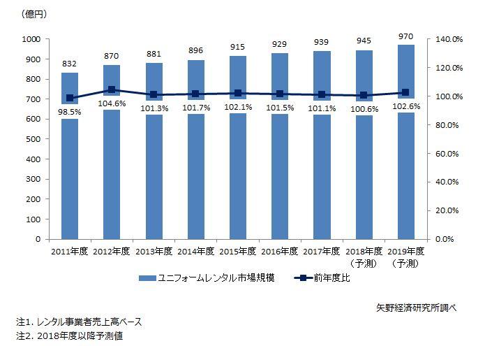 ユニフォームレンタル市場規模推移と予測