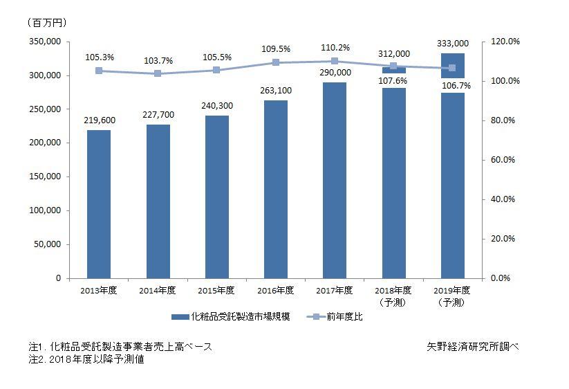 国内化粧品受託製造の市場規模推移と予測