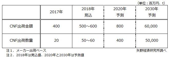 図1.国内CNF市場規模予測