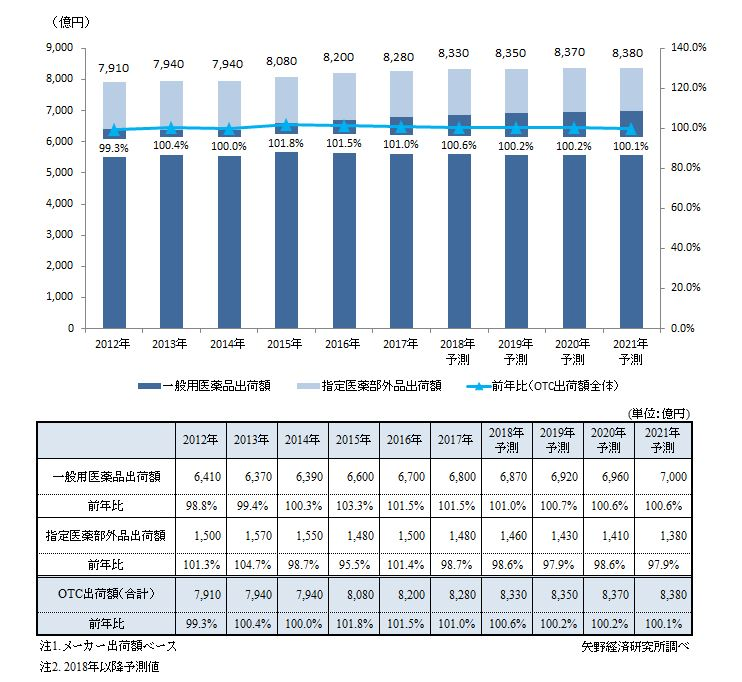 国内OTC市場規模推移と予測