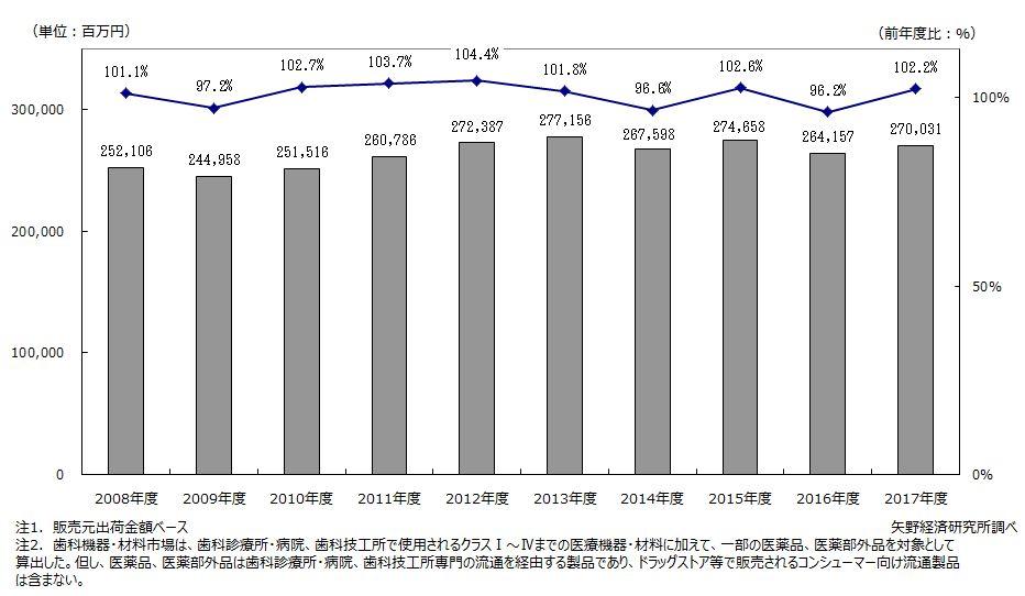 国内歯科機器・材料市場規模推移