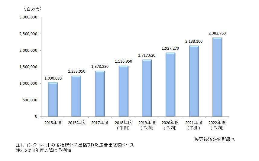 インターネット広告国内市場規模推移と予測