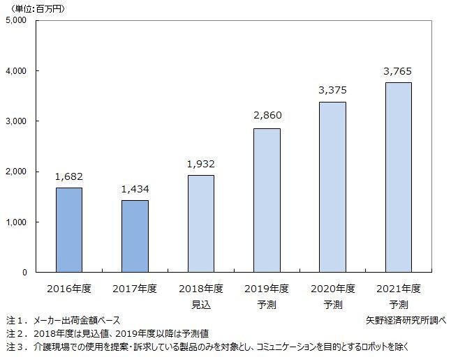 国内介護ロボット市場規模推移と予測