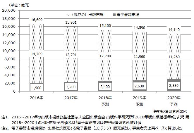 国内の出版総市場規模推移と予測
