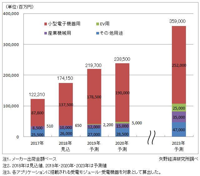 ワイヤレス給電世界市場規模推移と予測