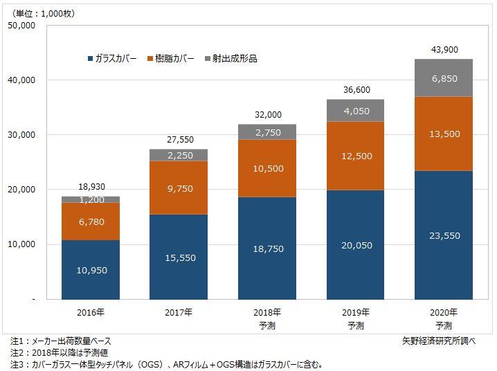 種類別の車載用前面板世界市場規模推移と予測