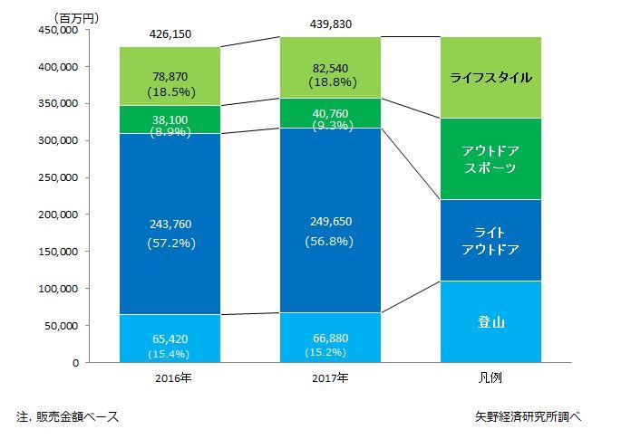 アウトドア市場スタイル分野別市場規模推移