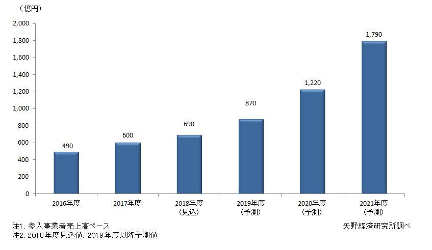国内InsurTech (インシュアテック)市場規模推移予測