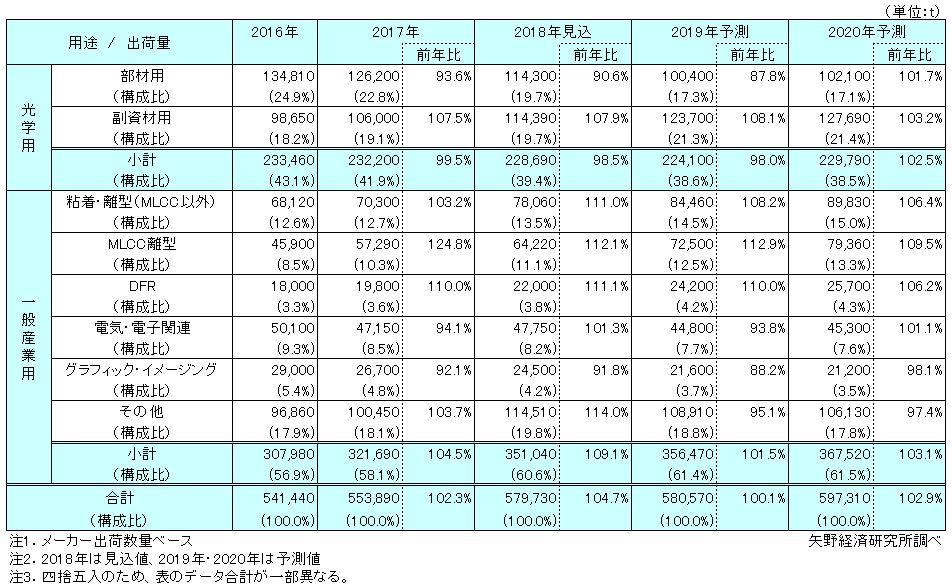 主要(日本、韓国、台湾)メーカーの工業用PETフィルム 用途別出荷量推移と予測