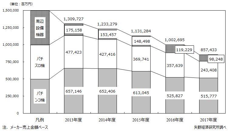 国内パチンコ関連機器市場規模推移
