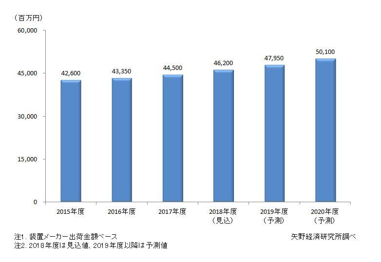 非加熱殺菌装置市場規模推移と予測