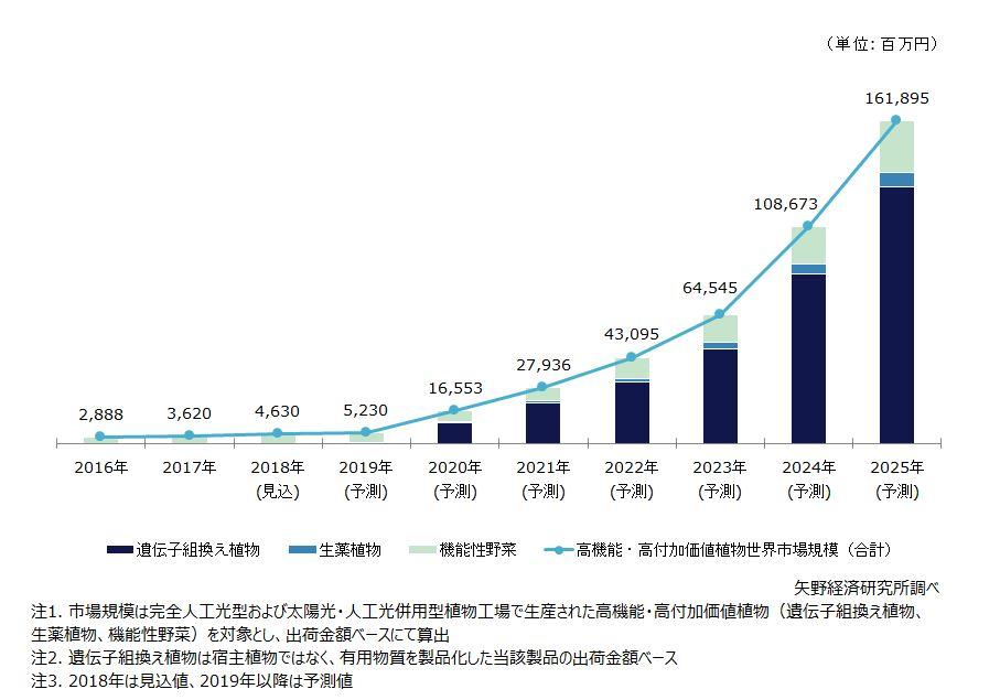 高機能・高付加価値植物の世界市場規模予測