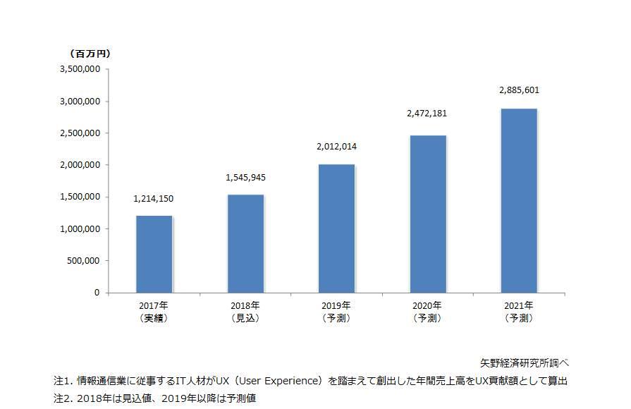 図1. ITサービス市場におけるUX貢献額推移
