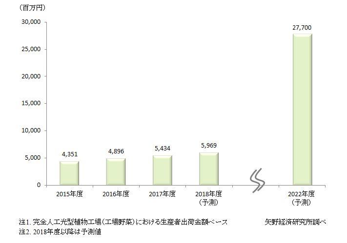 図1. 国内完全人工光型植物工場の運営市場規模推移