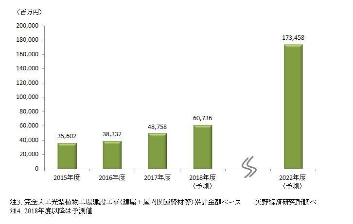 図2. 国内完全人工光型植物工場・建設工事市場規模推移(累計金額ベース)