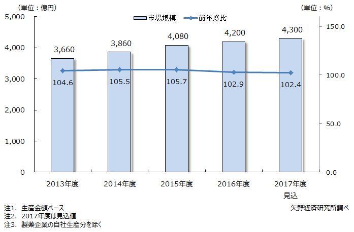 医薬品原薬・中間体の市場規模推移