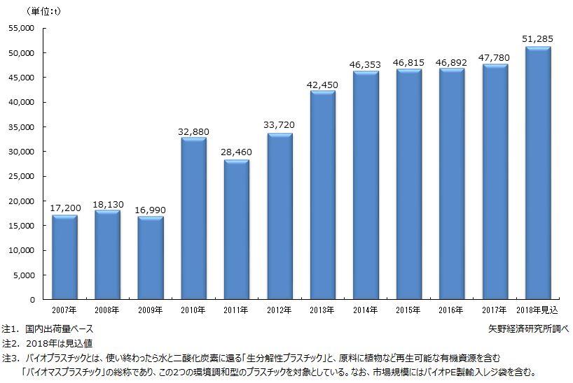 バイオプラスチックの国内市場規模推移