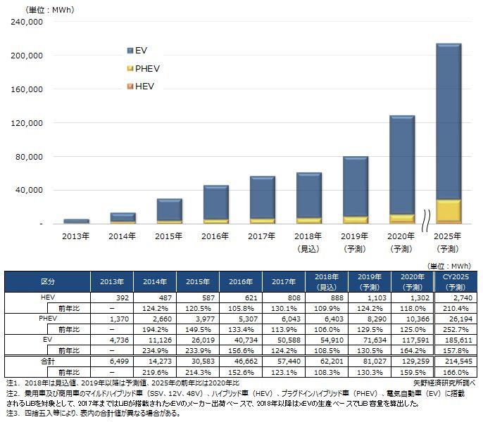 図表1.xEVタイプ別の車載用LiB世界市場規模推移と予測
