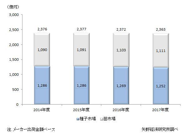 国内総種苗市場規模推移