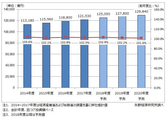図1.国内民間IT市場規模推移と予測