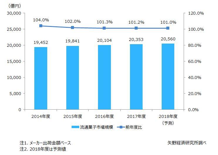 図1. 流通菓子の総市場規模推移