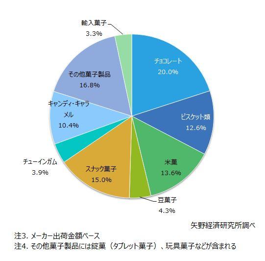 図2. 2017年度の製品カテゴリ別市場構成比