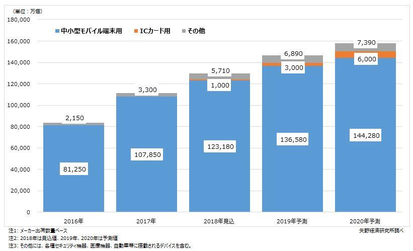 用途別指紋センサー世界市場規模推移と予測