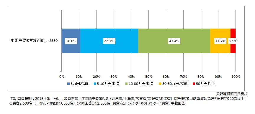 図2. 中国主要5地域における高速道路走行を前提とした自動運転システムの支払い可能金額